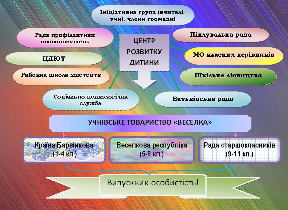 Структура методичної роботи   в гостях у казки.