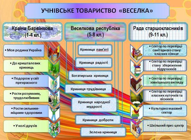 Модель навчально-виховної роботи у школі методичні документи.